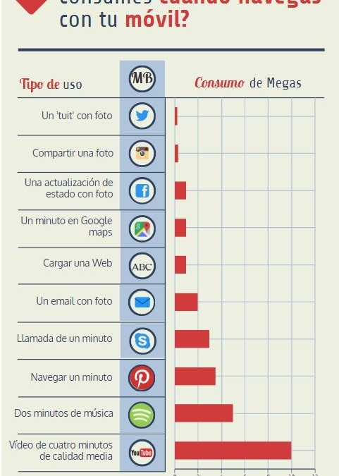 ¿Cuántos megas consumen WhatsApp, Youtube o Facebook?